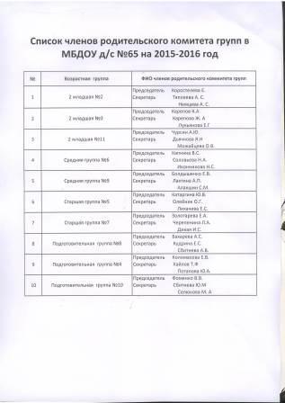 Список членов родительский комитета групп на 2015-2016 учебный год